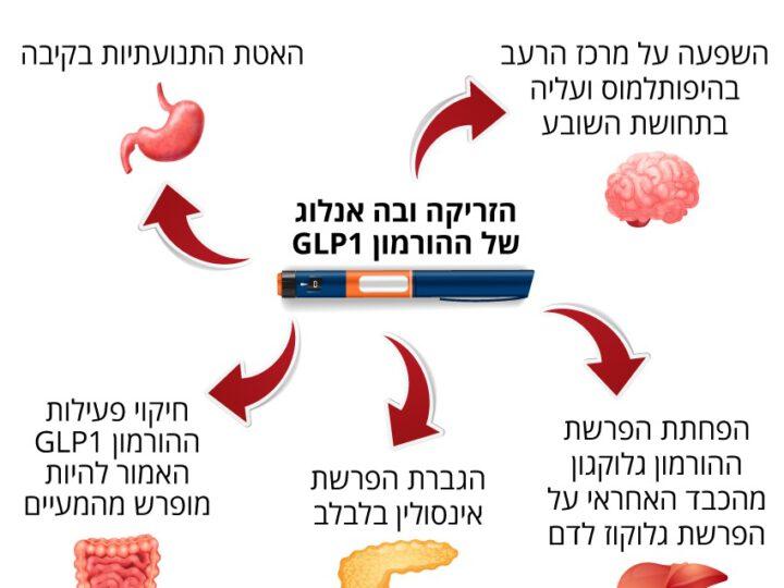 ה-FDA אישר את הזריקה לירידה במשקל – אישור צפוי בקרוב גם בישראל